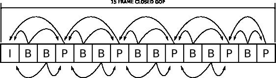 Closed GOP