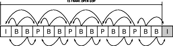 Open GOP Structure