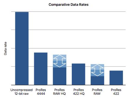 Data Rates Graph